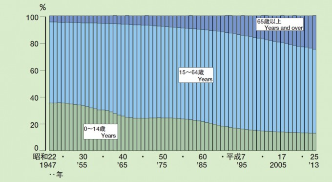 年齢3区分別人口割合の推移 昭和22~平成25年