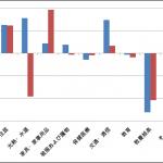 家計支出は、2010年から2014年で減っている