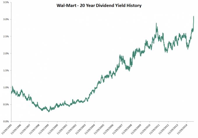 150921 WMT dividend