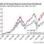 長期投資には増配銘柄が良い