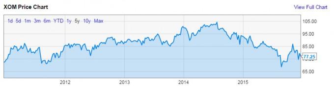 151222 XOM chart