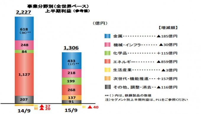 151205 三井物産②