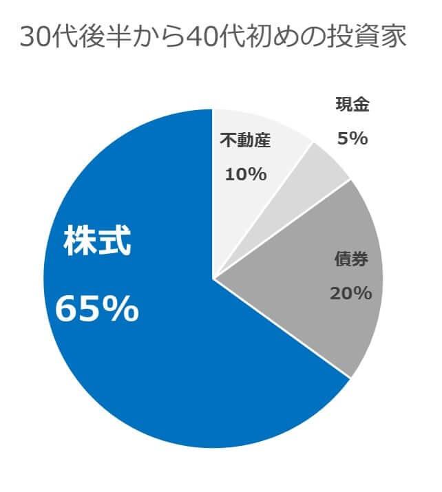 30代後半から40代半ばの投資家のポートフォリオ-min