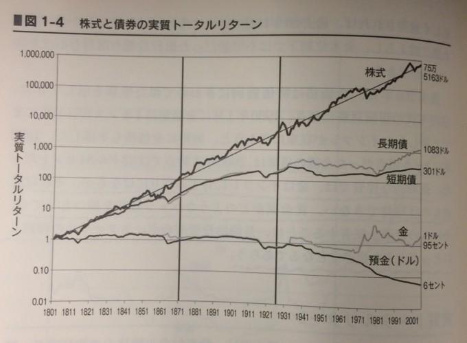 160301 株式投資