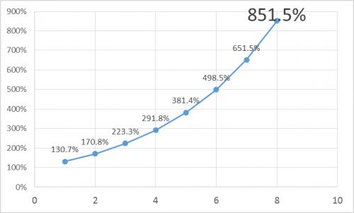 160522 v
