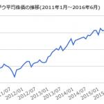 マクドナルドが前回ダウ最高値からの株価上昇No.1 【MCD】