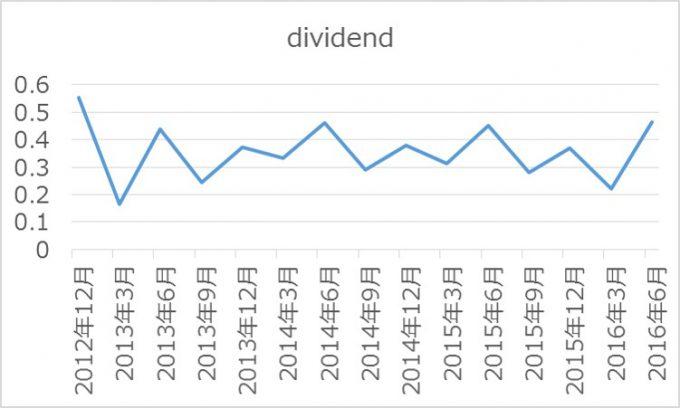160806 VT dividend