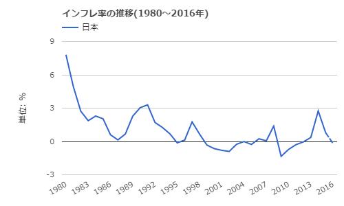 160808 インフレ率