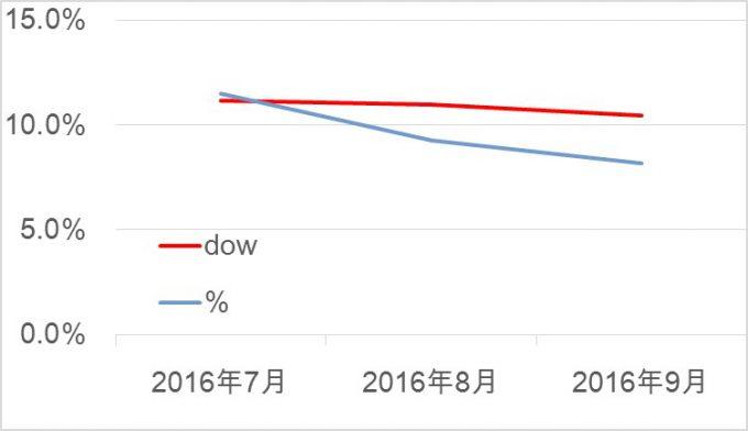 161016%e3%80%80%e7%b1%b3%e5%9b%bd%e6%a0%aa%e2%91%a2
