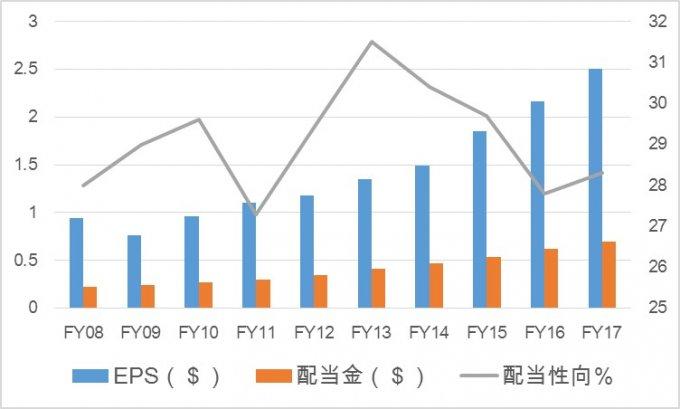 ナイキ株 NKEの配当金推移