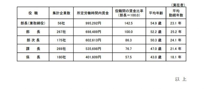 大企業の役職別賃金、引用:2016 年6月度 定期賃金調査結果