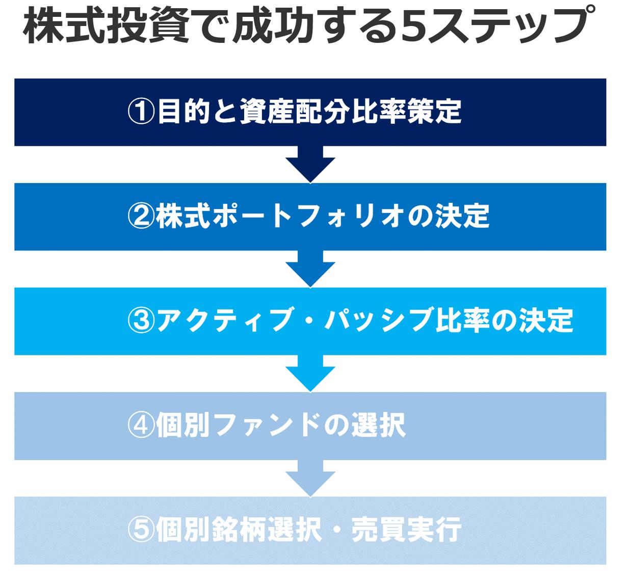 アセットアロケーション;株式投資で成功する資産運用方針策定の5つのステップ