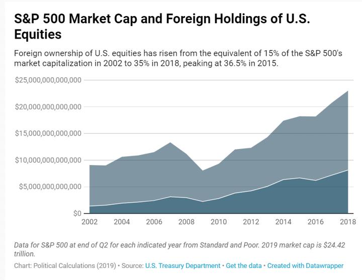 S&P500と非アメリカ人の米国株保有の時価総額