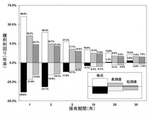 保有期間と複利利回りの関係性、出典:シーゲル本