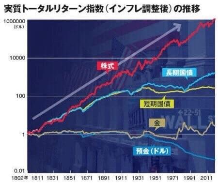 過去200年間での金融書品のトータルリターン