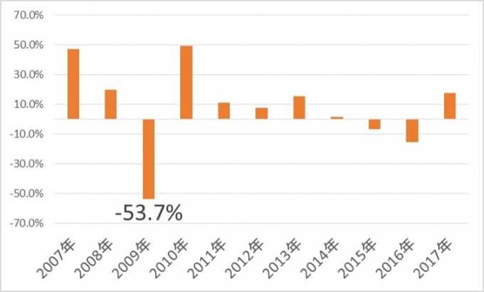VWOの増配率推移