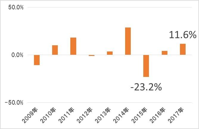 VEAの分配金・増減配率