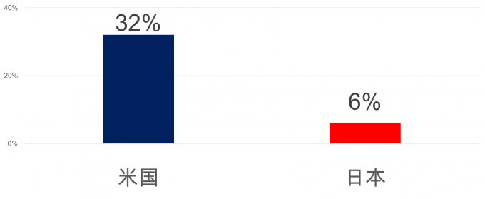 熱意のあるサラリーマンの割合;日米比較
