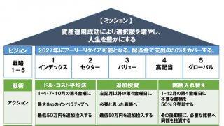 投資方針書を公開 ~アメリカ株編~【2017年版】