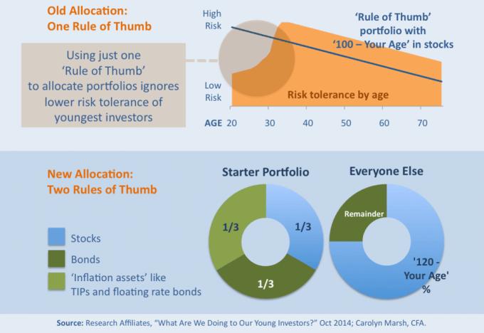 年齢別のおすすめアセットアロケーション、株式割合