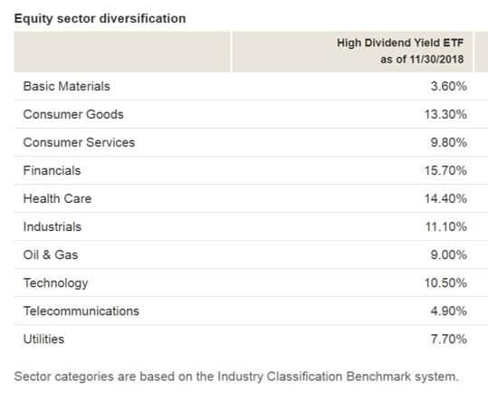 VYM 米国高配当株式ETFのセクター組入れ比率