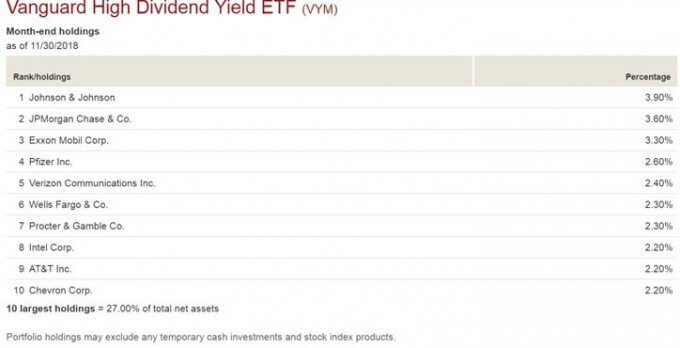 VYM 米国高配当株式ETFの銘柄別構成比率