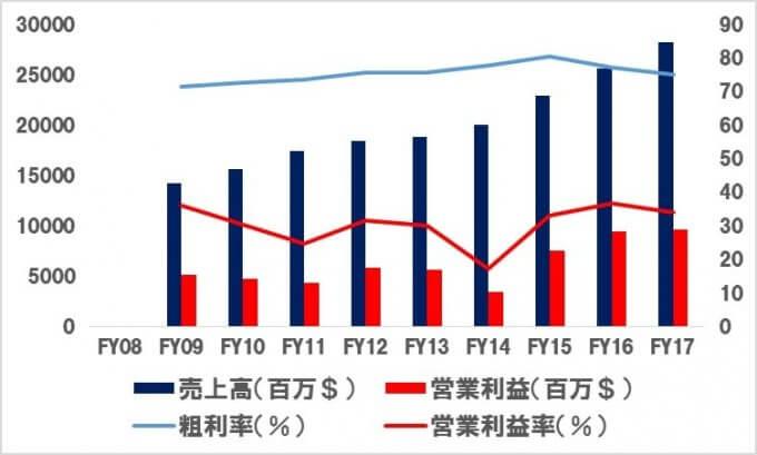 ABBV アッヴィの売上高推移