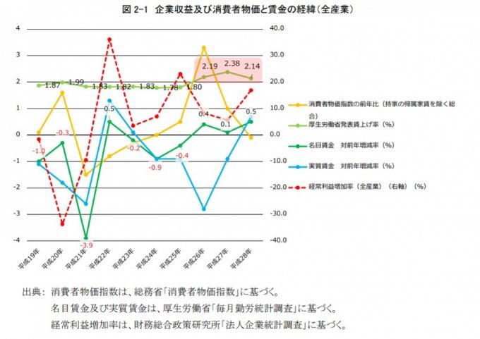 企業収益及び消費者物価と賃金の経緯(全産業)