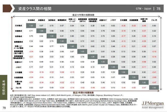資産クラスの相関係数、分散投資