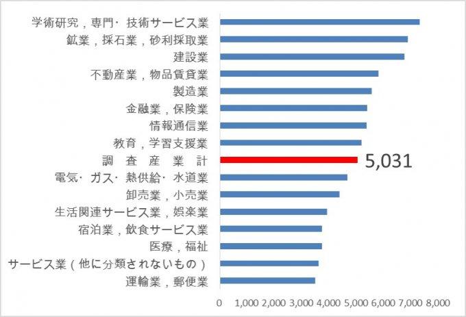 賃金引上げ等の実態に関する調査