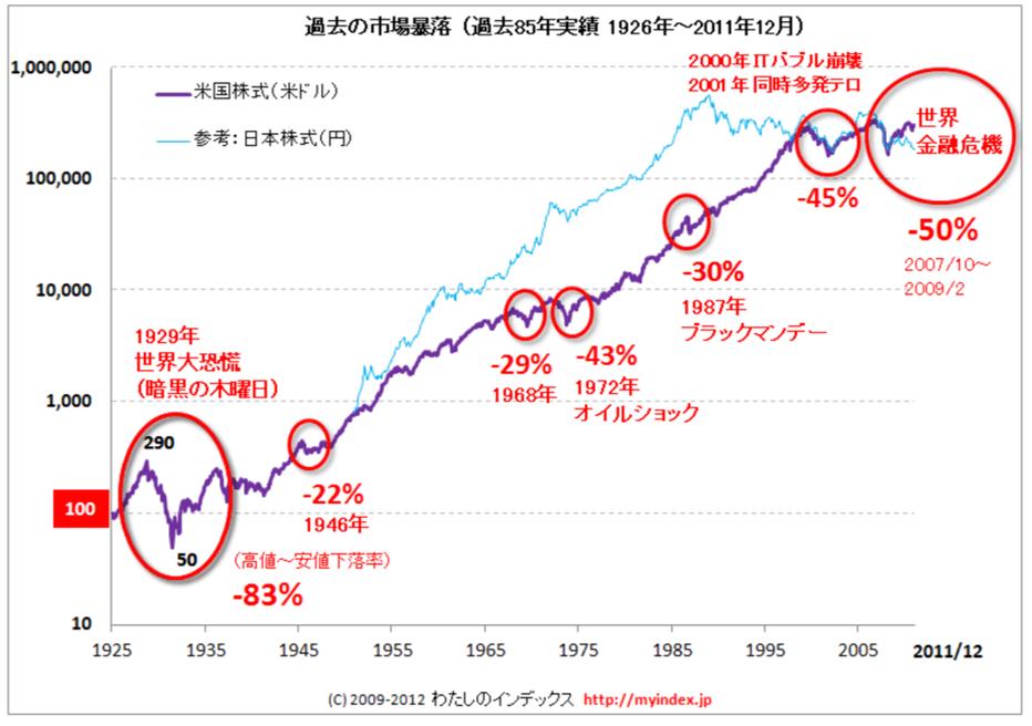 アメリカ市場の暴落の歴史、引用:わたしのインデックス-min