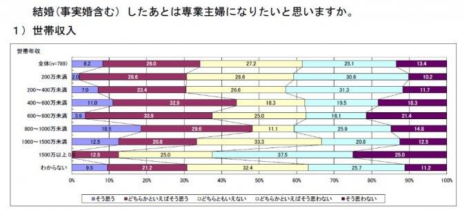 少子高齢社会等調査検討事業 報告書,株式会社三菱総合研究所