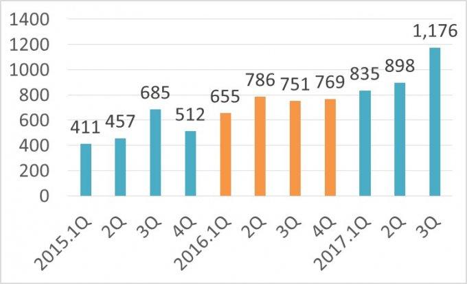 米国株からの配当金:四半期毎
