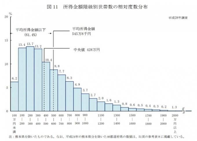 所得金額階級別世帯数の相対度数分布,平成28年