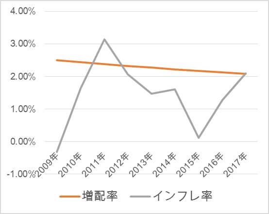 AT&Tの増配率と米国インフレ率の比較、T、高配当、利回り