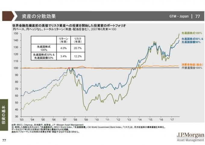 ポートフォリオ:株式100% vs 資産分散型、出典:JPモルガンより