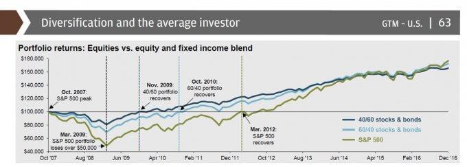 ポートフォリオ:株式100% vs 資産分散型