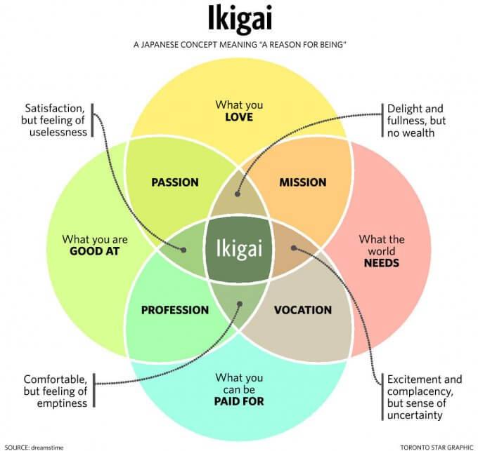 生きがいとは? ikigai、生き甲斐
