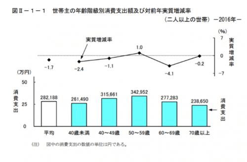 世帯属性別の家計収支(二人以上の世帯)