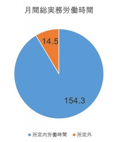 出典:労働経済の推移と特徴