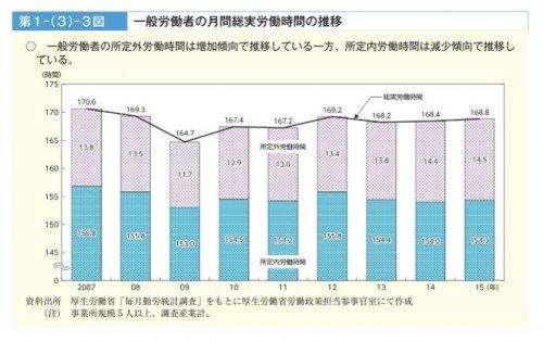 労働経済の推移と特徴
