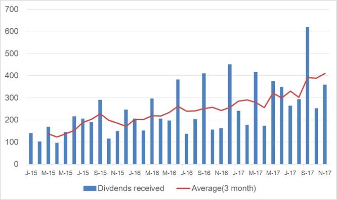 米国株からの配当金:3か月移動平均