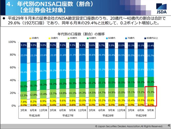 年齢別のNISA口座数割合、出典:JSDA