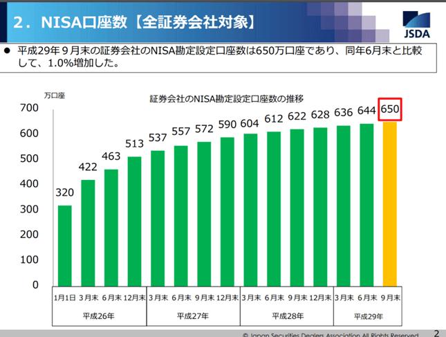 NISA口座数 2017年9月末、出典:JSDA