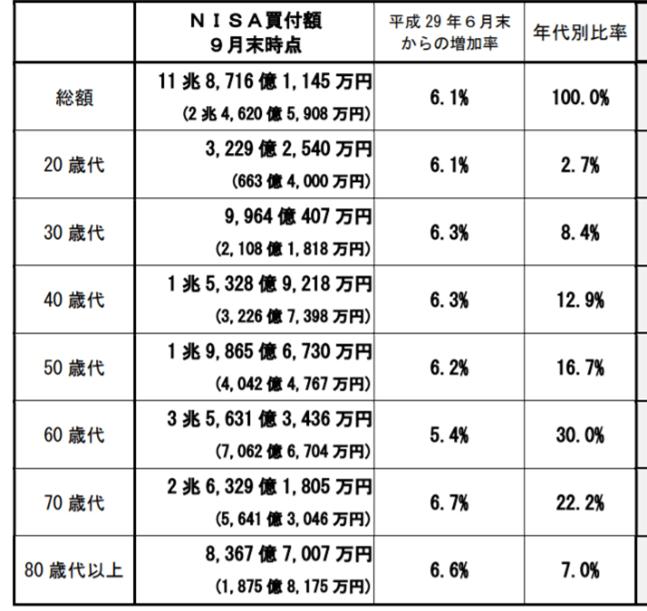 年齢別NISA買付額,2017年9月末、出典:金融庁HP
