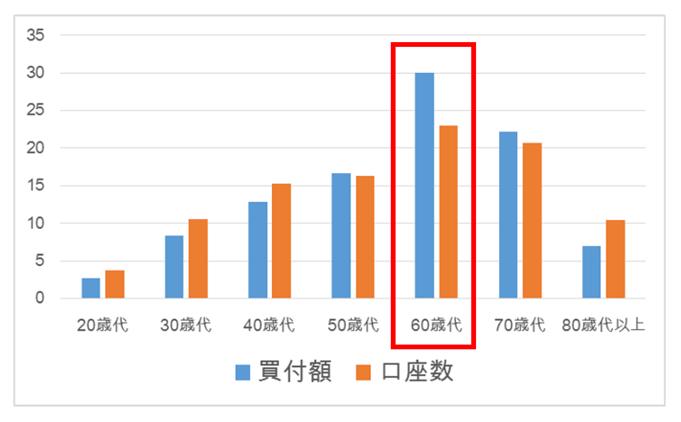 年齢別のNISA口座数・買付額の割合、著者作成
