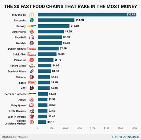 外食、売上高、世界ランキング、MCD、マクドナルド