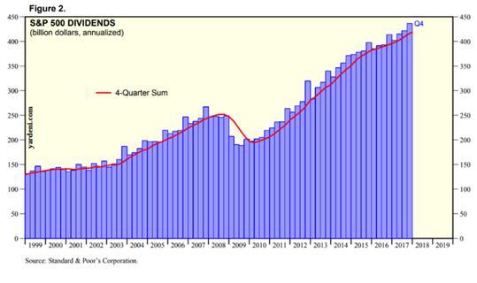 S&P500の配当金支払い総額の推移