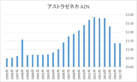 アストラゼネカ AZNの配当金推移(英国株ADR高配当銘柄)