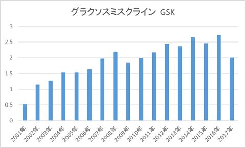 GSKの配当金推移(英国株ADR高配当銘柄)